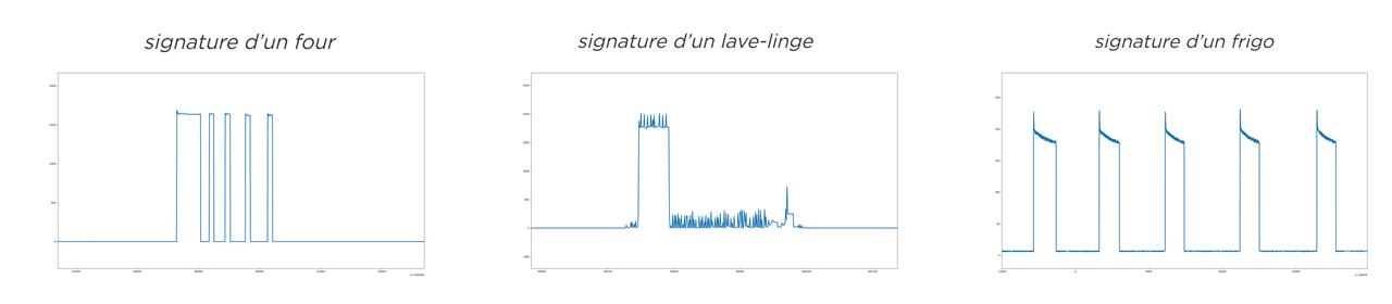 Graphes présentant la consommation électrique de différents appareils en fonction du temps, analysées grâce à l'IA