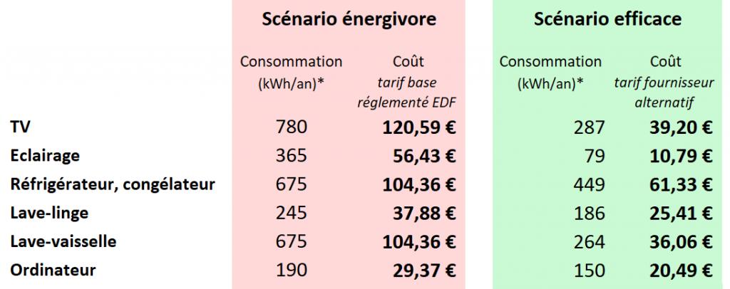 Fourchette de consommation électrique de différents appareils (énergie et coût)
