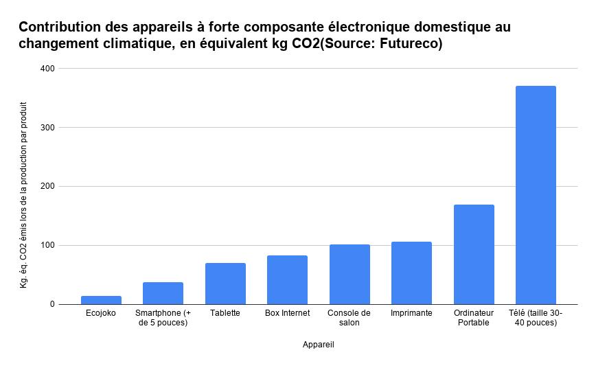 Impact environnemental des appareils à forte composante électronique domestique au changement climatique, en équivalent kg CO2